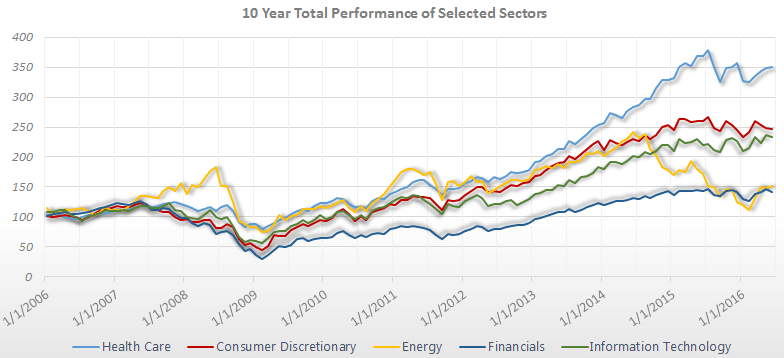 S&P 500 Sector Performance Total Return