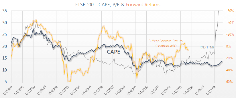 FTSE 100 CAPE Ratio & P/E