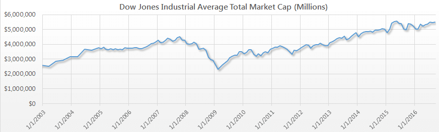 Dow Jones Industrial Average DJIA Total Market Cap Value