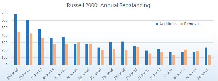 Russell 2000 Historical Components, Changes and Rebalancing