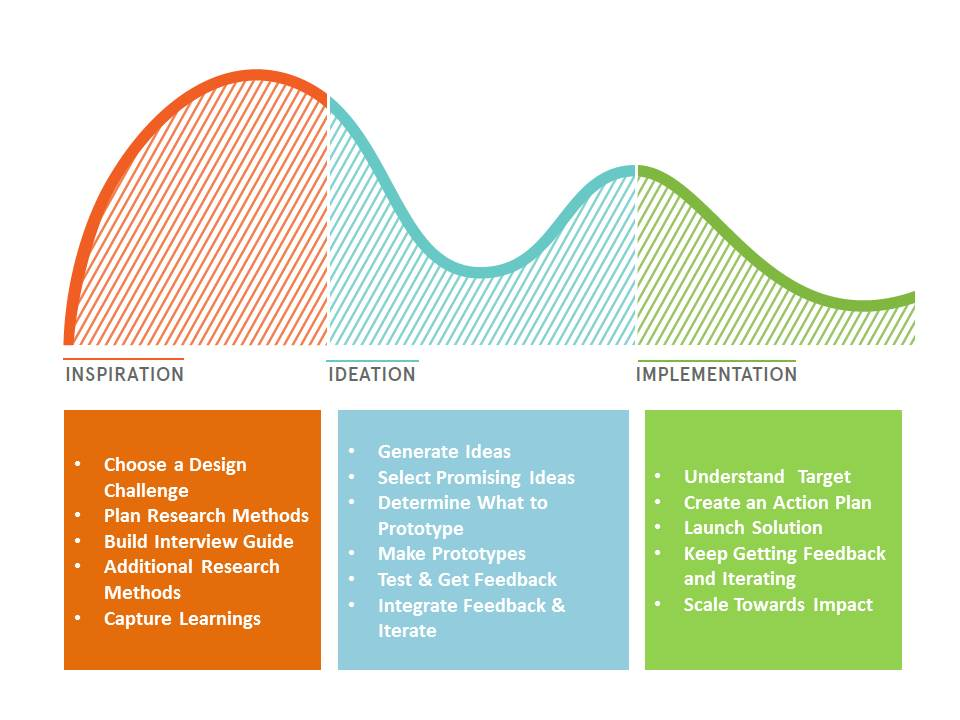 The Course for Human-Centered Design How Might We Enable More Young