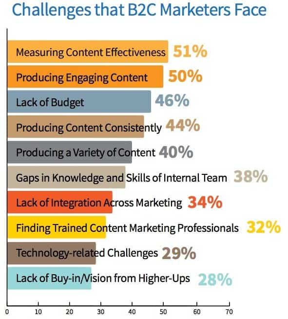 Content Marketing Statistics That Actually Drive Action