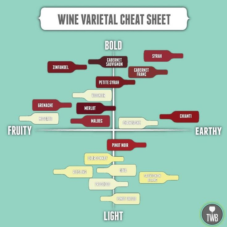 wine varietal cheat sheet - Sierra 2