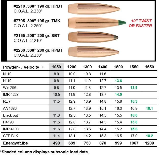 Sierra Bullets 300 AAC Blackout Load Data Sierra Bullets