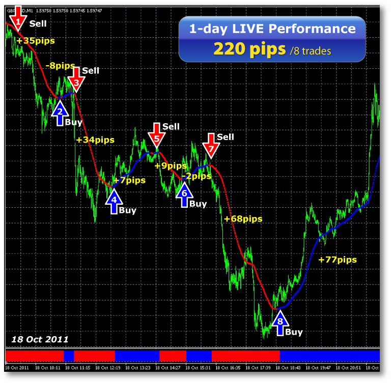 Most effective trading strategies