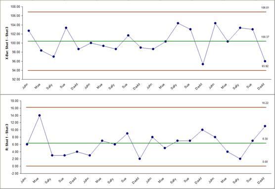 SigmaXL Create an X-Bar and R Chart - what is a bar chart