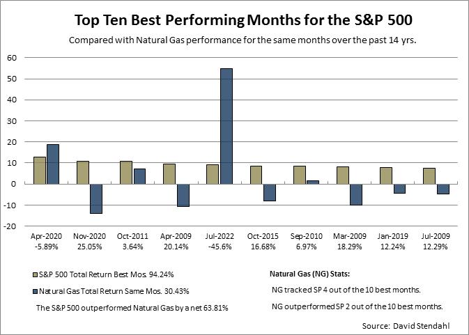 Comp Best Worst SPNG \u2013 Signal Trading Group