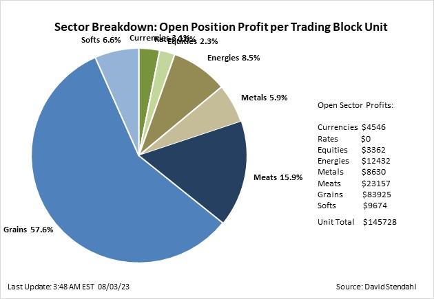 Signal Profit Allocation \u2013 Signal Trading Group