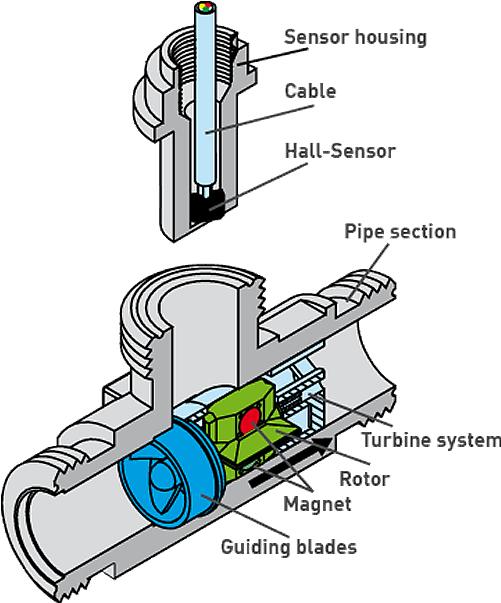 Turbine Flow Meters SIKA USA