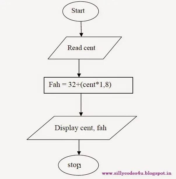 c program to Convert temperature from centigrade to Fahrenheit - temperature conversion chart