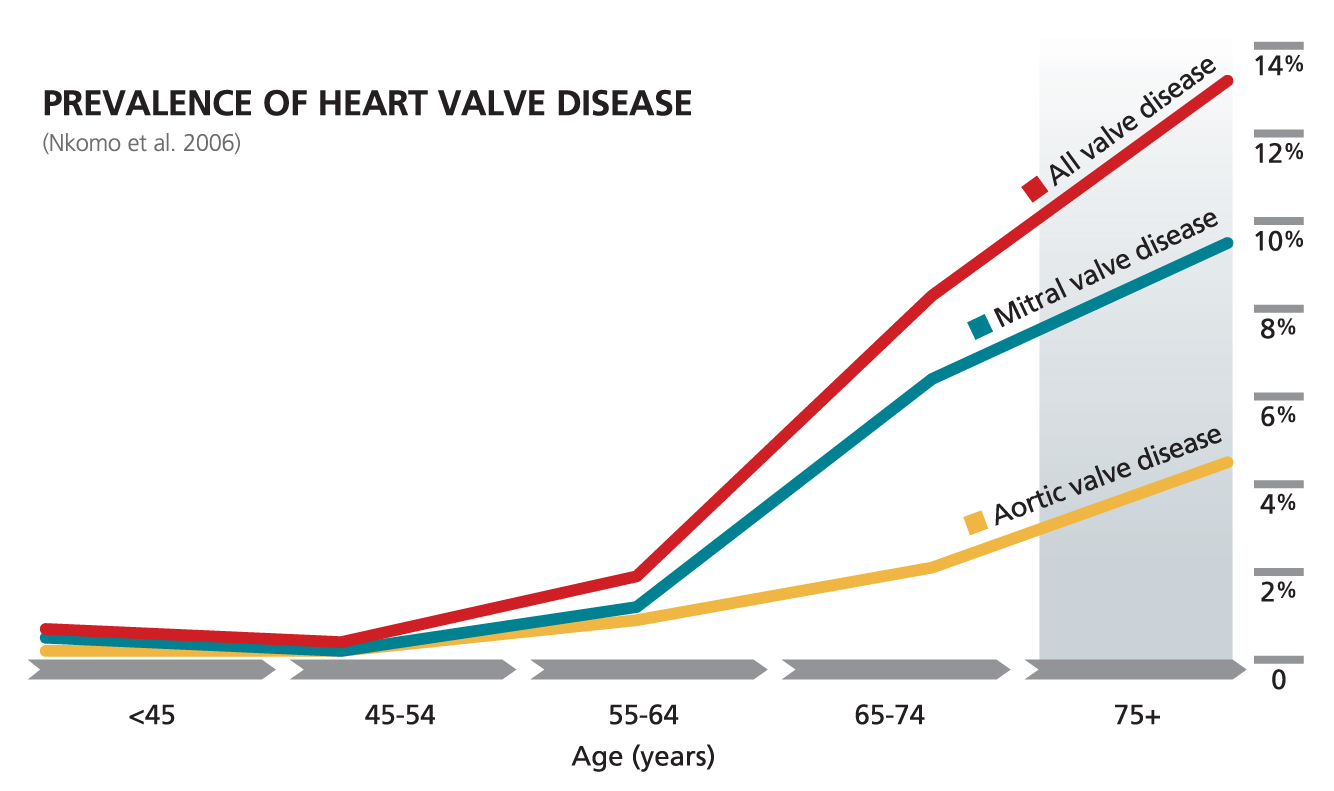 Prevalence Heart Disease Prevalence Of Heart Valve Disease