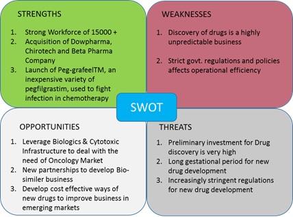 Dr Reddy\u0027s Lab Company Analysis SIMCON Blog - company analysis