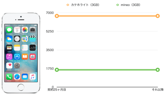 iPhone5sのmineo料金