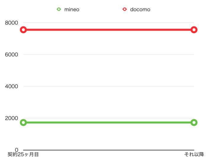 iPhone6 docomo マイネオ