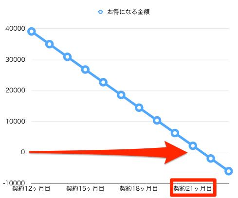 mineo iPhone 料金シュミレート