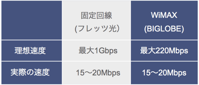 WiMAXと固定回線の速度比較