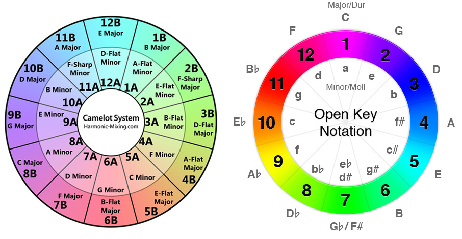 circle-of-fifths-open-key-traktorjpg (906×470) DJ Pinterest Dj - sticker chart