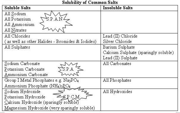 soluble and insoluble chemistry - Ozilalmanoof - solubility chart example