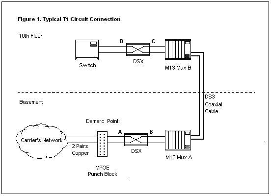 T1 Line Testing Guide simpletechtalk