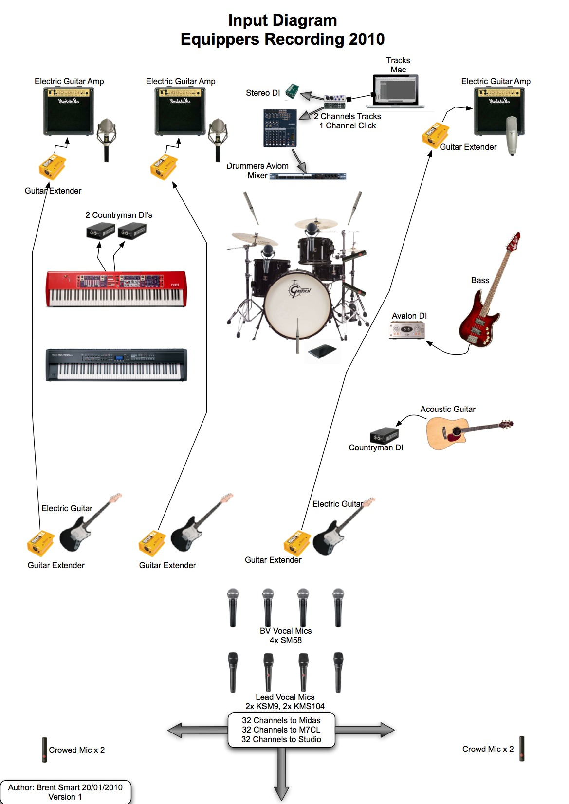 recording studio wiring diagram software