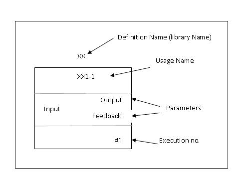 Function Block Diagram (FBD), Graphical Gökhan ŞİMŞEK