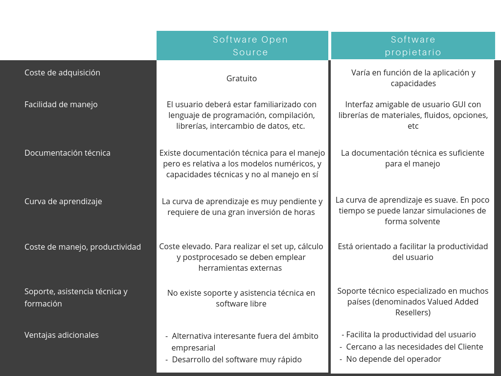 Software Libre Y Comercial Software Open Source Vs Software Comercial Simulaciones