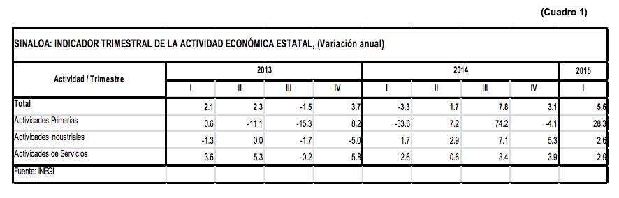 ActividadEconomica07