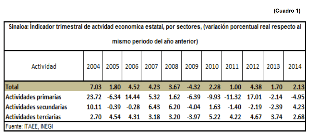 ActividadEconomicaEstatal06