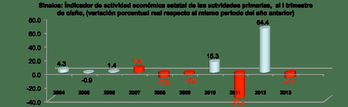 SinaloaenNumeros2013indicadoreseconomicos03