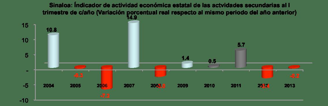 SinaloaenNumeros2013indicadoreseconomicos04