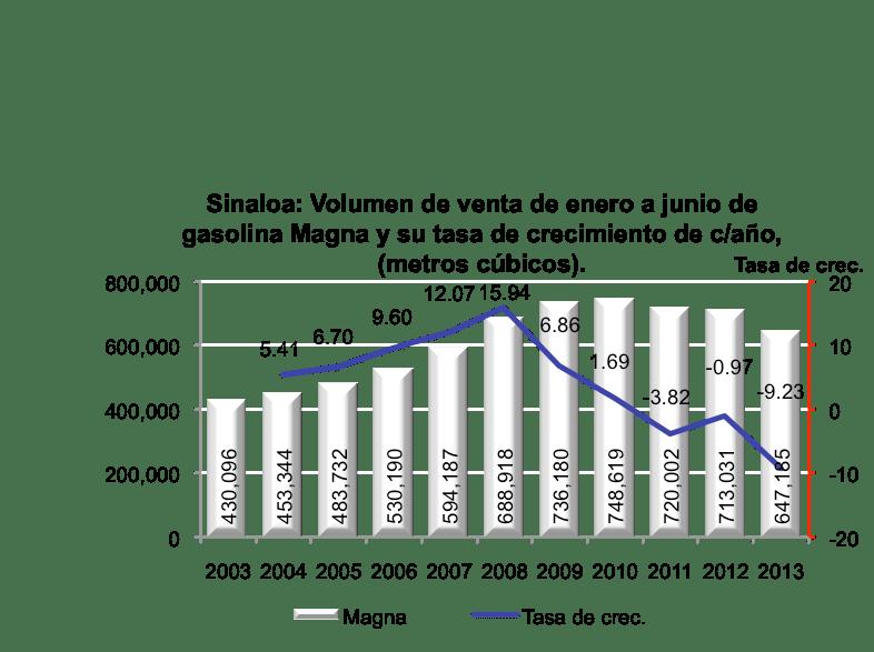 SinaloaenNumeros2013indicadoreseconomicos24