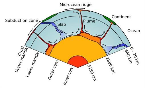 Computational Modeling of Convection in the Earth\u0027s Mantle