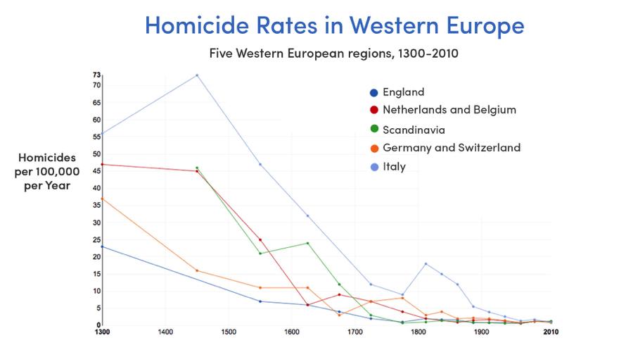 Homicide rates in Europe (Source: Our World in Data, Max Roser & Manuel Eisner)