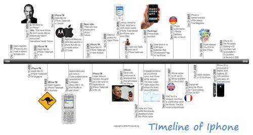 examples of timelines - Trisamoorddiner