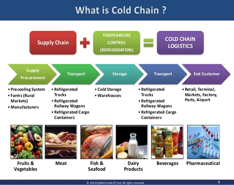 The Logistics Of Transporting Perishable Goods For Cold