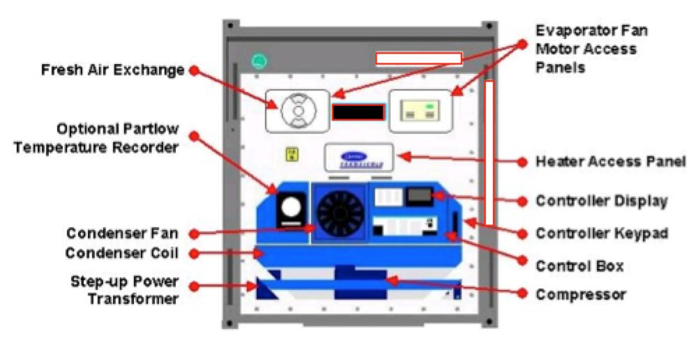 Sg Wiring Diagram Toggle The Logistics Of Transporting Perishable Goods For Cold
