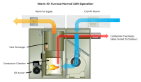 Heat Exchanger Failure - Sippin Energy Products