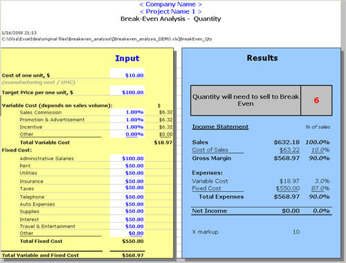 Break even analysis template formula to calculate break even point - Sample Breakeven Analysis