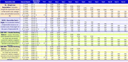 Depreciation Schedule by ExcelIdea