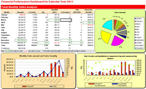 Excel Dashboard QuickBooks Monthly Sales Report Forecast download by