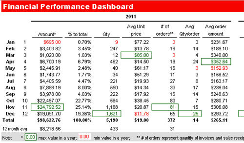 Excel Dashboard QuickBooks sales report forecast download by