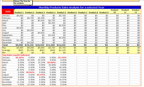Revenue and Units Sales Analysis and Forecast Dashboard tool by - sales analysis