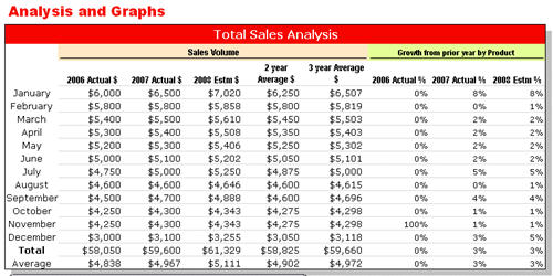 Sales Forecast method using growth  from same month of prior year - sales forecast