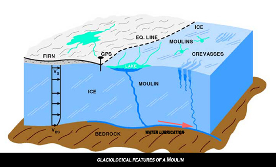 Snow to Ice to Water Melt Ponds, Moulins, and Surging Glaciers