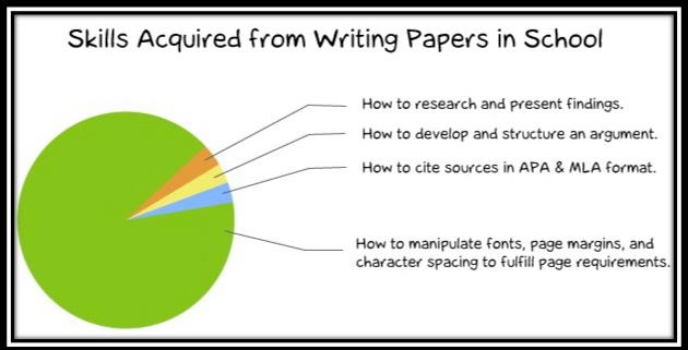 Research Essay Formatting - HS2 Writing