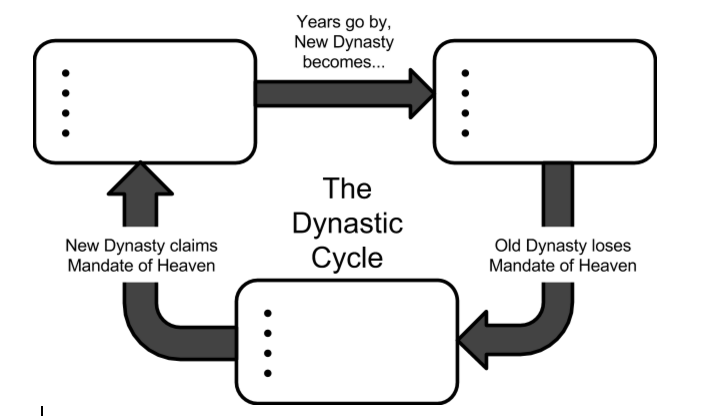 china dynastic cycle diagram