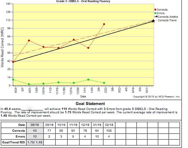How to Read your Child\u0027s Chart Progress Monitoring Graph - Rachel Pratt - chart and graph
