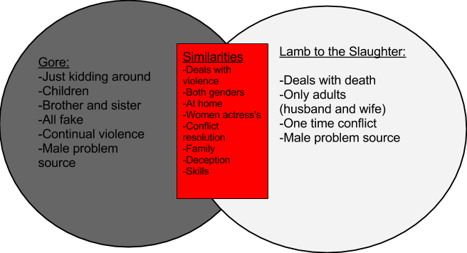 google venn diagram