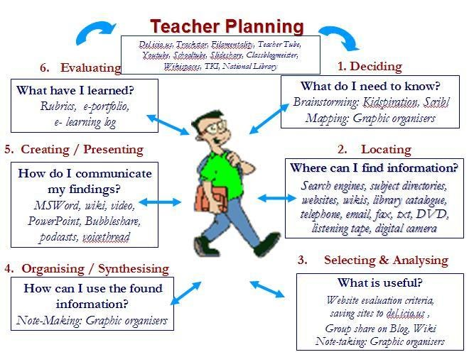 Lesson Plan - ICT for Teaching  Learning - lesson planning