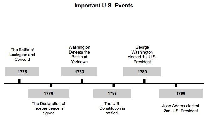 Timelines - Dr Schwartz\u0027s 6th Grade History Site